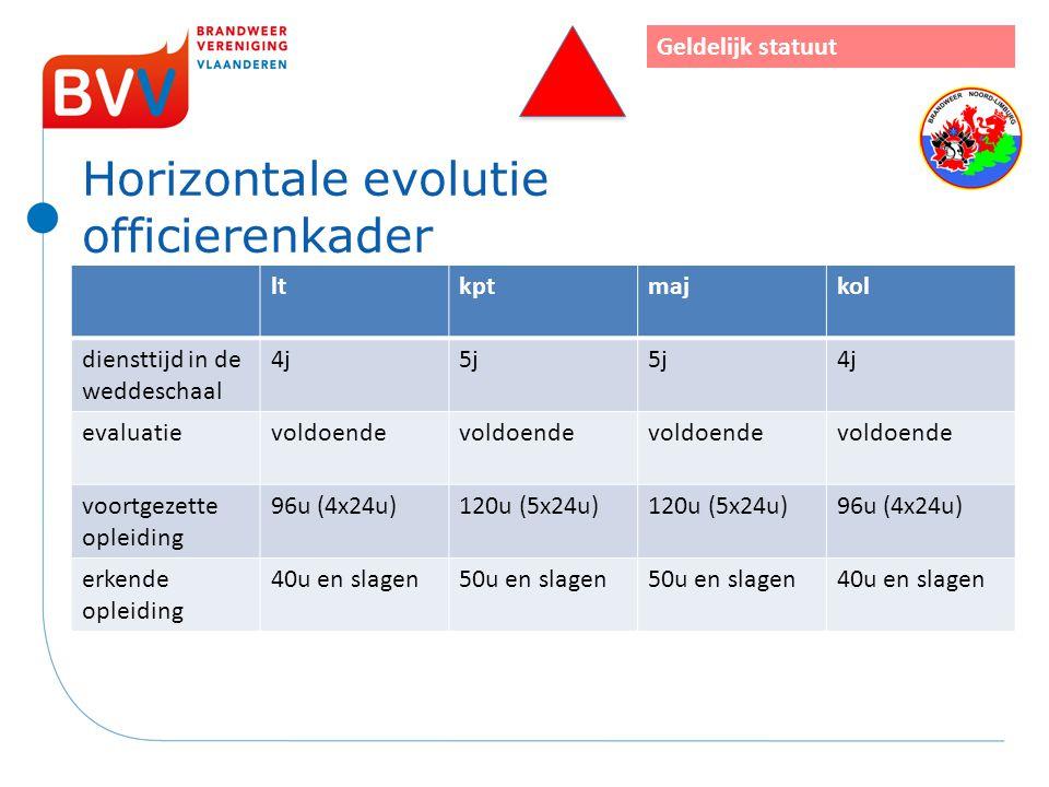 Horizontale evolutie officierenkader ltkptmajkol diensttijd in de weddeschaal 4j5j 4j evaluatievoldoende voortgezette opleiding 96u (4x24u)120u (5x24u