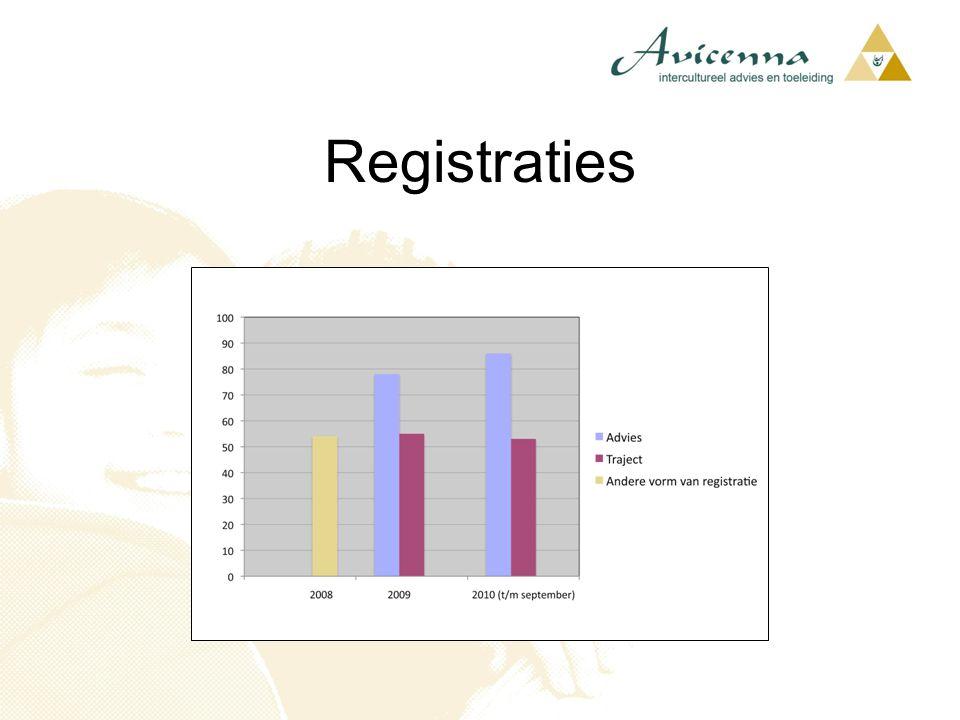 Registraties