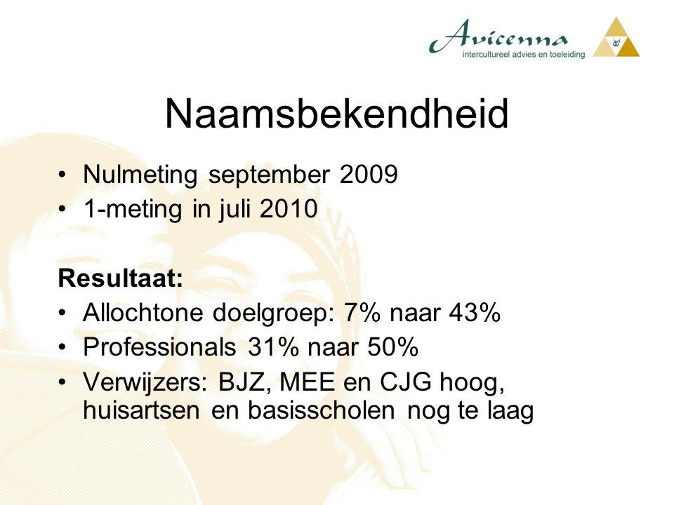 Nulmeting september 2009 1-meting in juli 2010 Resultaat: Allochtone doelgroep: 7% naar 43% Professionals 31% naar 50% Verwijzers: BJZ, MEE en CJG hoo