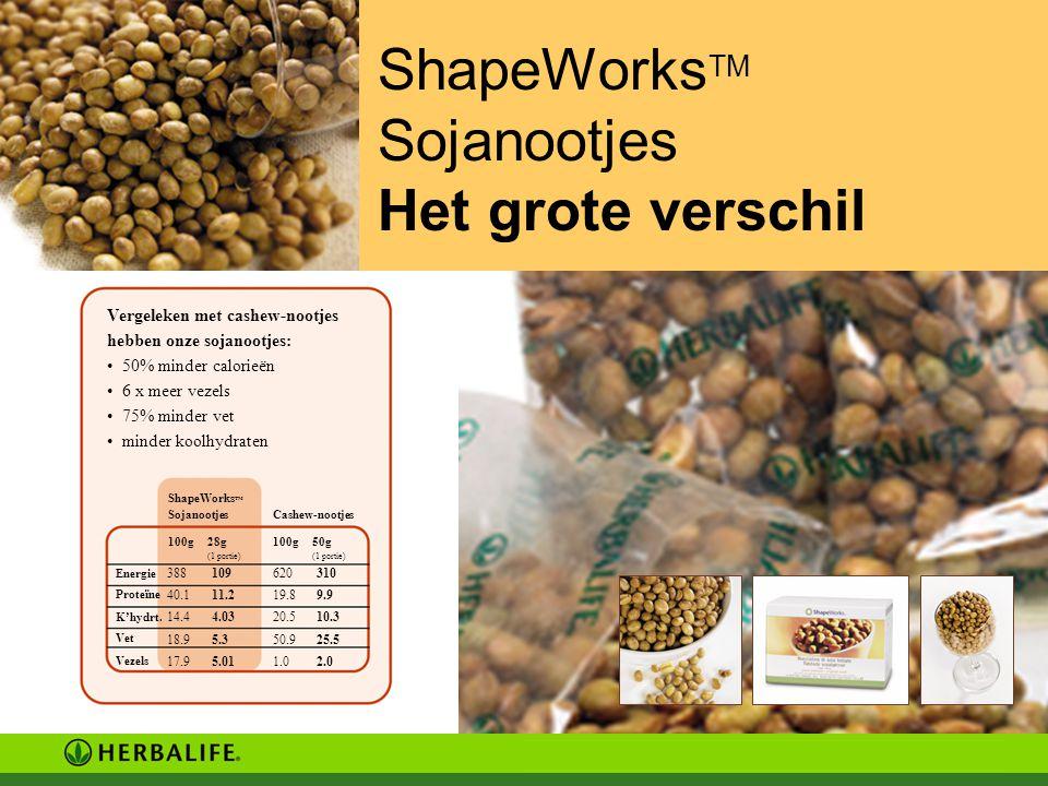 ShapeWorks TM Sojanootjes Het grote verschil Vergeleken met cashew-nootjes hebben onze sojanootjes: 50% minder calorieën 6 x meer vezels 75% minder vet minder koolhydraten ShapeWorks TM SojanootjesCashew-nootjes 100g 28g (1 portie) 100g 50g (1 portie) Energie Proteïne K'hydrt.