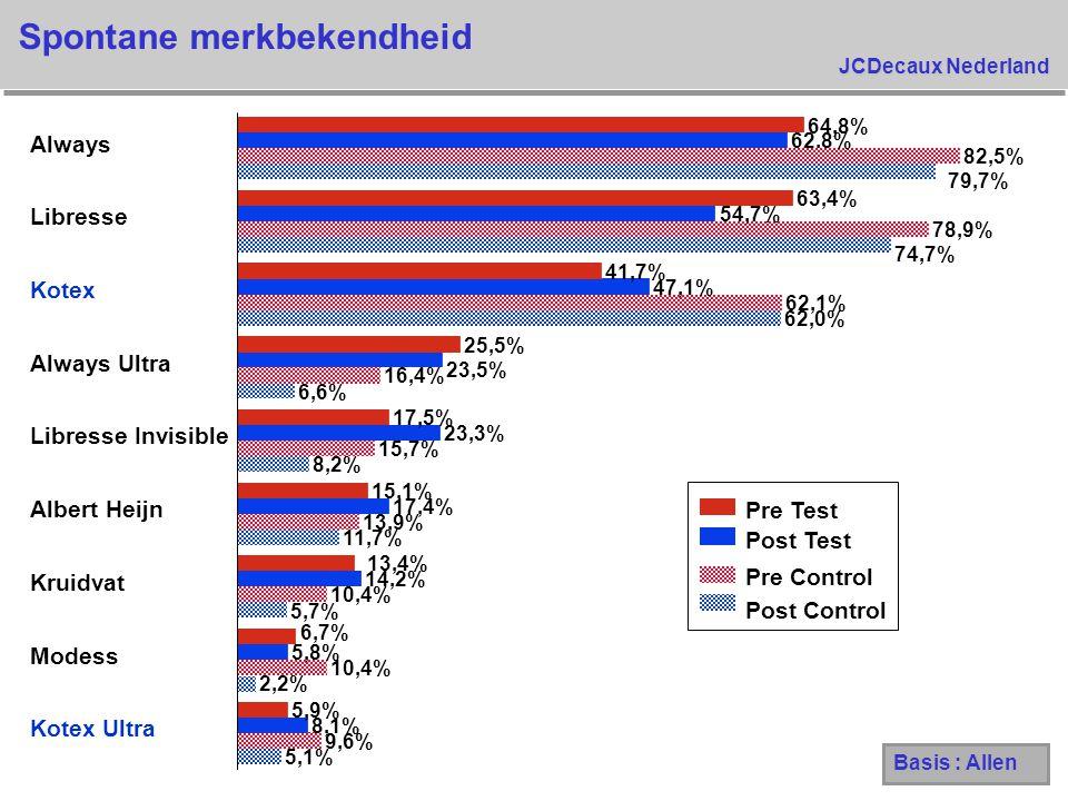 JCDecaux Nederland 5,1% 2,2% 5,7% 11,7% 8,2% 6,6% 62,0% 74,7% 79,7% 9,6% 10,4% 13,9% 15,7% 16,4% 62,1% 78,9% 82,5% 8,1% 5,8% 14,2% 17,4% 23,3% 23,5% 4