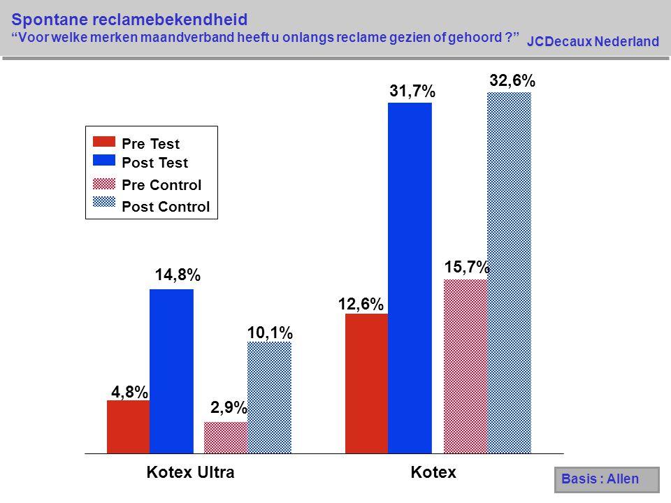 """JCDecaux Nederland Spontane reclamebekendheid """"Voor welke merken maandverband heeft u onlangs reclame gezien of gehoord ?"""" 4,8% 12,6% 14,8% 31,7% 2,9%"""
