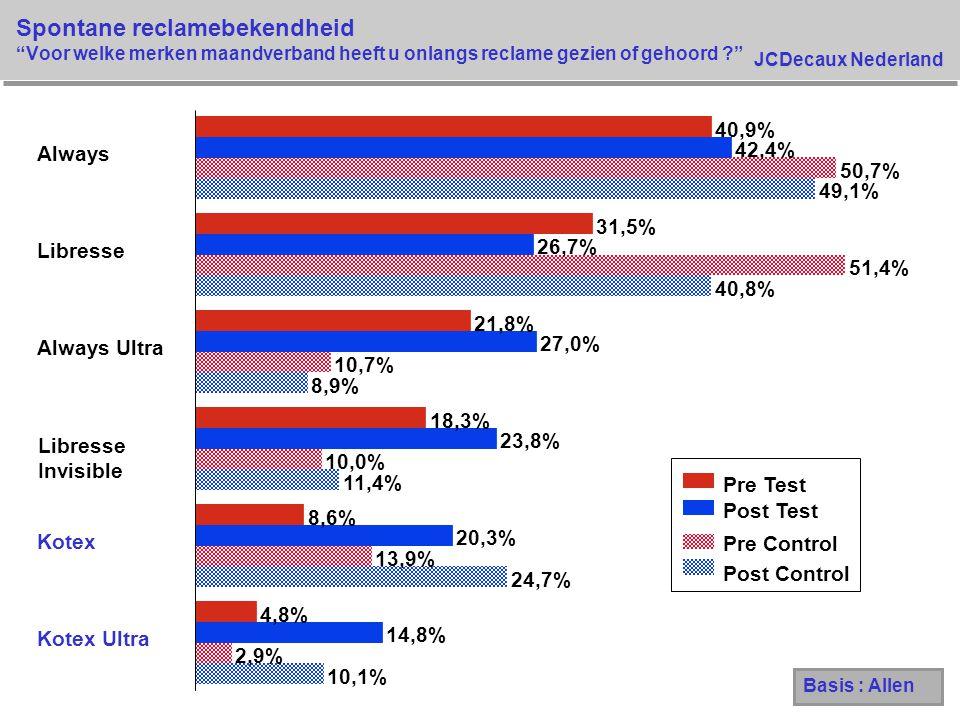 """JCDecaux Nederland Spontane reclamebekendheid """"Voor welke merken maandverband heeft u onlangs reclame gezien of gehoord ?"""" 10,1% 24,7% 11,4% 8,9% 40,8"""