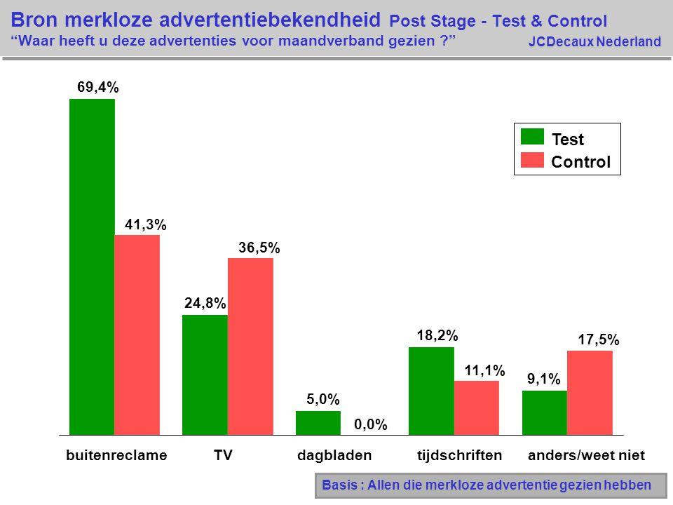 """JCDecaux Nederland Bron merkloze advertentiebekendheid Post Stage - Test & Control """"Waar heeft u deze advertenties voor maandverband gezien ?"""" Basis :"""