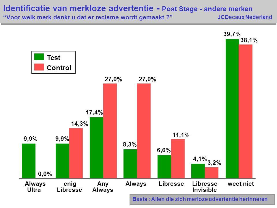 JCDecaux Nederland Test Control 9,9% 17,4% 8,3% 6,6% 4,1% 39,7% 0,0% 14,3% 27,0% 11,1% 3,2% 38,1% Always Ultra enig Libresse Any Always Libresse Invis