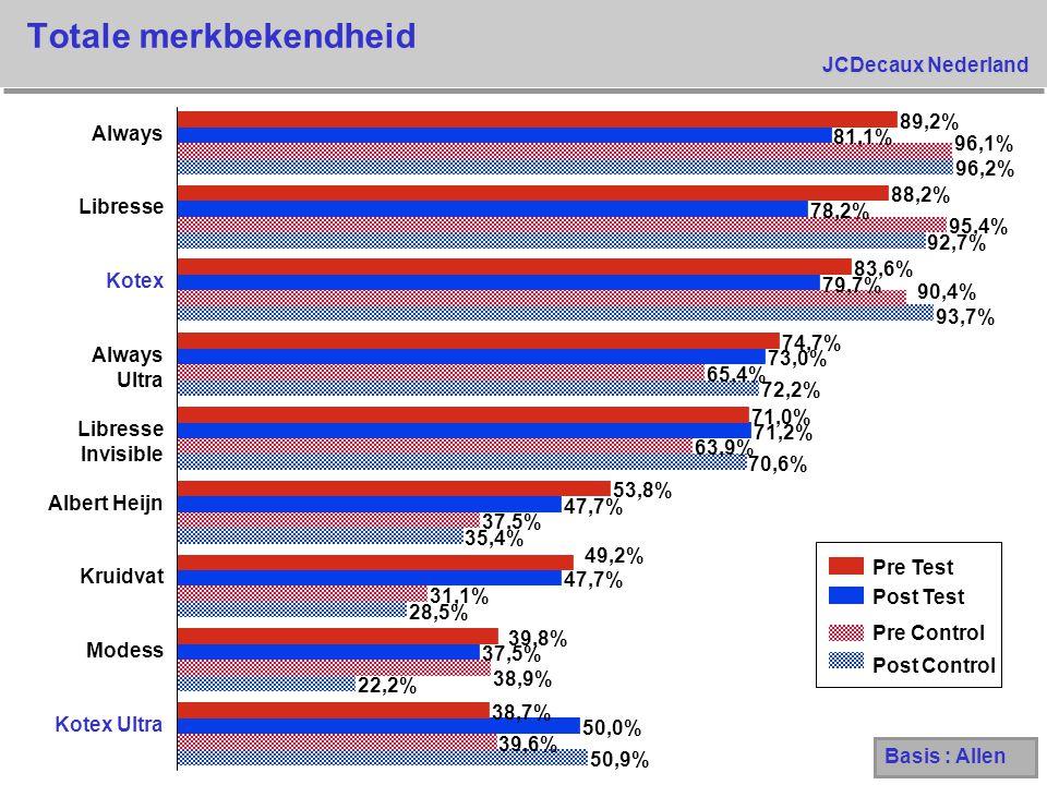 JCDecaux Nederland Totale merkbekendheid 50,9% 22,2% 28,5% 35,4% 70,6% 72,2% 93,7% 92,7% 96,2% 39,6% 38,9% 31,1% 37,5% 63,9% 65,4% 90,4% 95,4% 96,1% 5