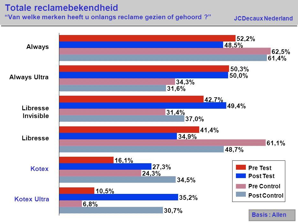 """JCDecaux Nederland Totale reclamebekendheid """"Van welke merken heeft u onlangs reclame gezien of gehoord ?"""" 30,7% 34,5% 48,7% 37,0% 31,6% 61,4% 6,8% 24"""
