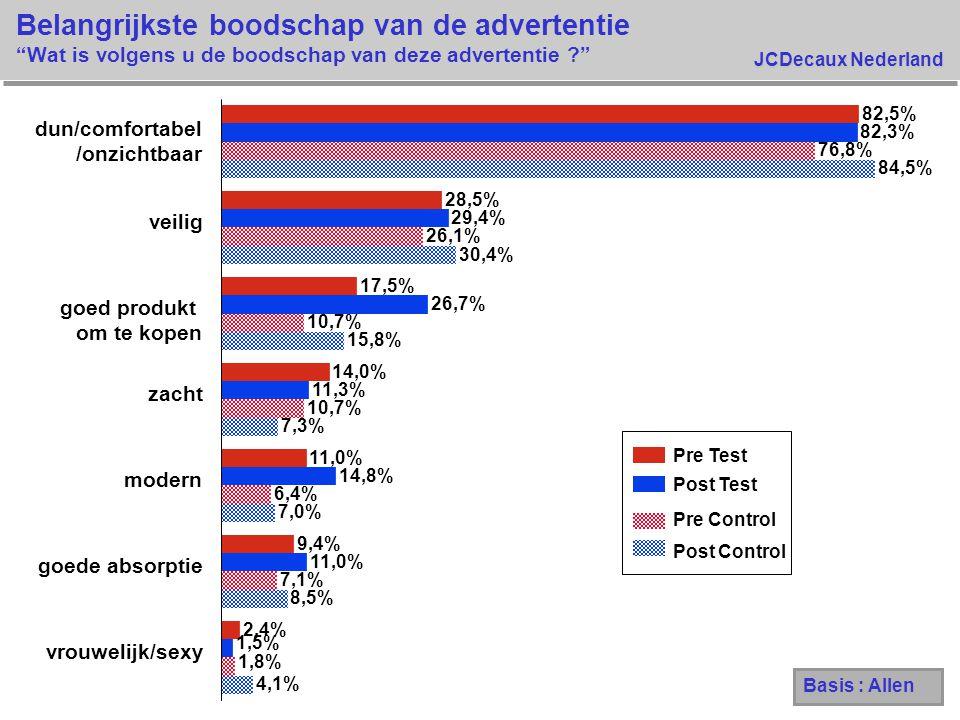 """JCDecaux Nederland Belangrijkste boodschap van de advertentie """"Wat is volgens u de boodschap van deze advertentie ?"""" 4,1% 8,5% 7,0% 7,3% 15,8% 30,4% 8"""