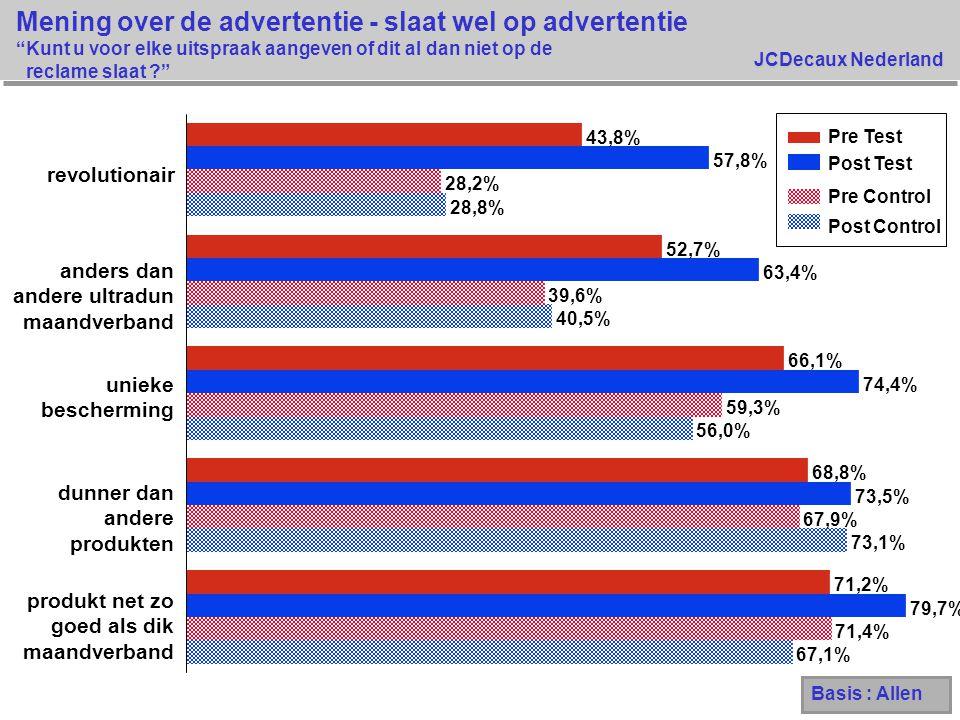 """JCDecaux Nederland Mening over de advertentie - slaat wel op advertentie """"Kunt u voor elke uitspraak aangeven of dit al dan niet op de reclame slaat ?"""