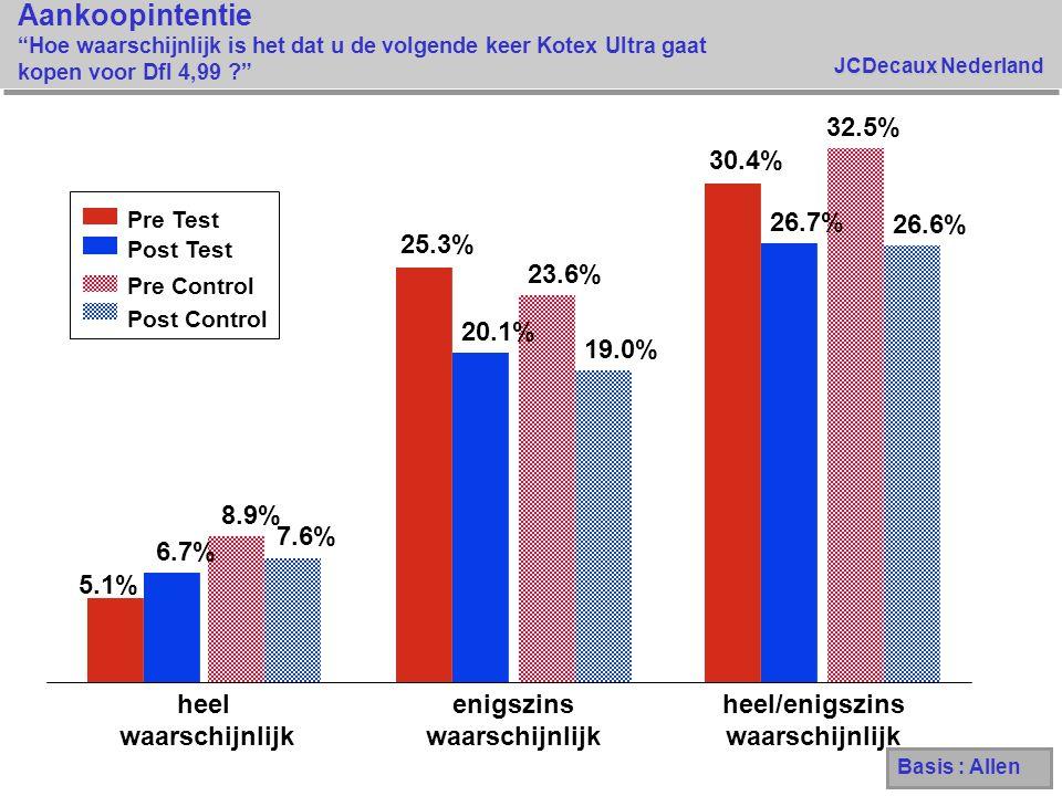 """JCDecaux Nederland Aankoopintentie """"Hoe waarschijnlijk is het dat u de volgende keer Kotex Ultra gaat kopen voor Dfl 4,99 ?"""" 5.1% 25.3% 30.4% 6.7% 20."""