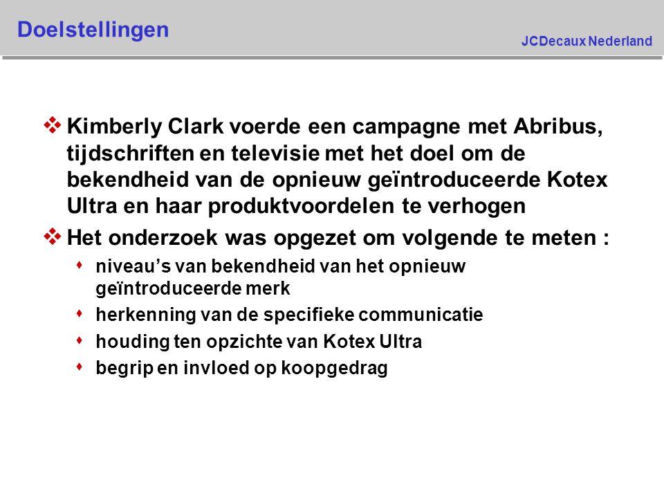 JCDecaux Nederland Koopt waarschijnlijk Kotex volgende keer Welk merk zal u waarschijnlijk de volgende keer kopen ? 5,4% 2,7% 7,8% 4,4% 3,5% 7,6% 9,3% 1,4% 9,6% 5,7% 2,5% 8,2% KotexKotex Ultraenig Kotex Pre Test Pre Control Post Control Post Test Base: All