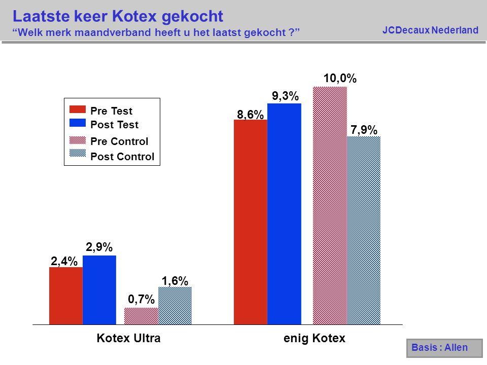 """JCDecaux Nederland Laatste keer Kotex gekocht """"Welk merk maandverband heeft u het laatst gekocht ?"""" 2,4% 8,6% 2,9% 9,3% 0,7% 10,0% 1,6% 7,9% Kotex Ult"""