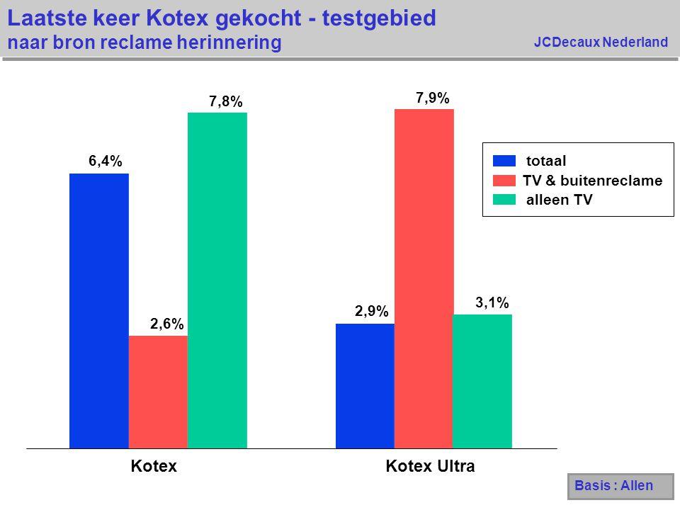 JCDecaux Nederland Laatste keer Kotex gekocht - testgebied naar bron reclame herinnering 6,4% 2,9% 2,6% 7,9% 7,8% 3,1% KotexKotex Ultra totaal TV & bu