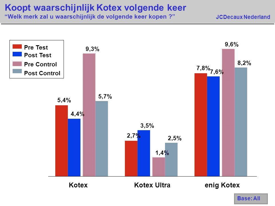 """JCDecaux Nederland Koopt waarschijnlijk Kotex volgende keer """"Welk merk zal u waarschijnlijk de volgende keer kopen ?"""" 5,4% 2,7% 7,8% 4,4% 3,5% 7,6% 9,"""