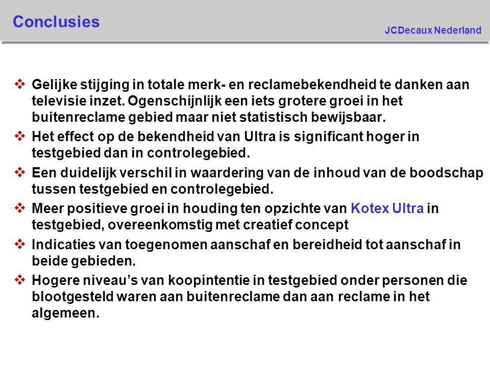 JCDecaux Nederland Conclusies v Gelijke stijging in totale merk- en reclamebekendheid te danken aan televisie inzet. Ogenschijnlijk een iets grotere g