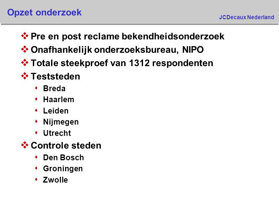 JCDecaux Nederland Opzet onderzoek v Pre en post reclame bekendheidsonderzoek v Onafhankelijk onderzoeksbureau, NIPO v Totale steekproef van 1312 resp
