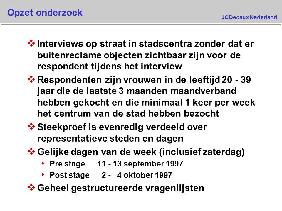 JCDecaux Nederland Spontane reclame herinnering TV commercial Kotex Ultra - Post stage Wat kunt u zich herinneren als u terugdenkt aan de TV-reclame ? 32,3% 9,7% 0,0% 12,9% 22,6% 9,7% 58,1% 77,4% 16,7% 19,0% 21,4% 26,2% 31,0% 42,9% 47,6% 73,8% modern schenkt vloeistof vrouwenhanden met maandverband veilig goed produkt om te kopen dun/comfortabel /onzichtbaar goede absorptie gat in maandverband Test Control Basis : Allen die spontaan bekend zijn met TV reclame Kotex Ultra