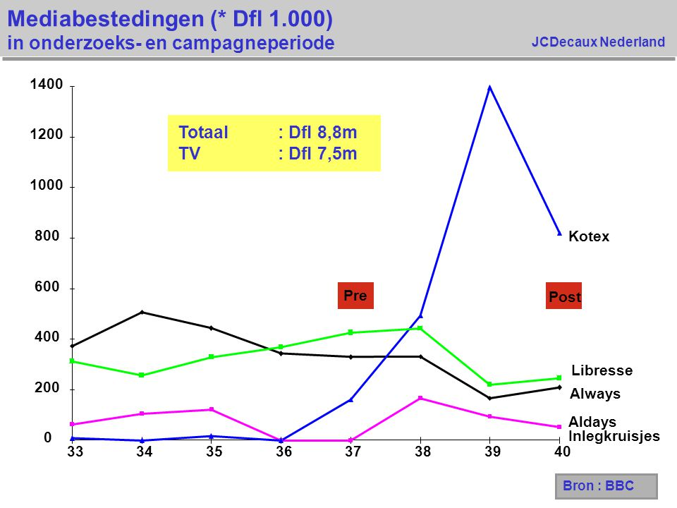 JCDecaux Nederland Spontane merkbekendheid Welke merken maandverband kent u ? Basis : Allen 5,9% 44,6% 8,1% 49,7% 9,6% 62,1% 5,1% 64,2% Kotex UltraKotex Pre Test Pre Control Post Control Post Test