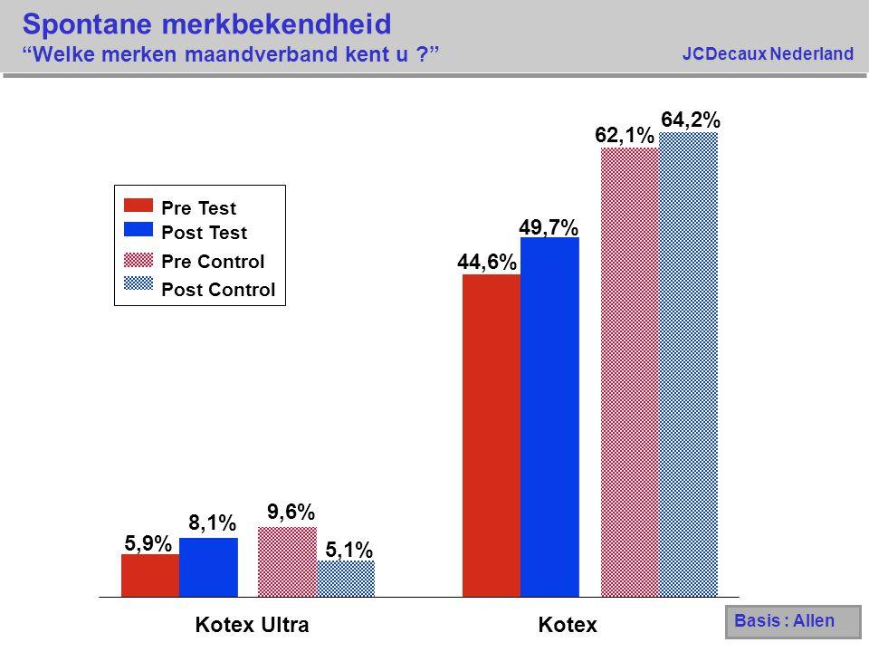 JCDecaux Nederland Spontane merkbekendheid Kotex - naar leeftijd leeftijd 42,4% 48,3% 47,1% 43,0% 46,4% 48,8% 50,6% 54,1% 62,5% 49,1% 65,6% 70,1% 61.4% 58,5% 72,9% 67,0% 20-2425-2930-3434-39 Pre Test Pre Control Post Control Post Test Basis : Allen