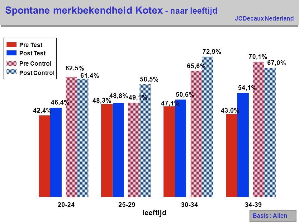 JCDecaux Nederland Spontane merkbekendheid Kotex - naar leeftijd leeftijd 42,4% 48,3% 47,1% 43,0% 46,4% 48,8% 50,6% 54,1% 62,5% 49,1% 65,6% 70,1% 61.4