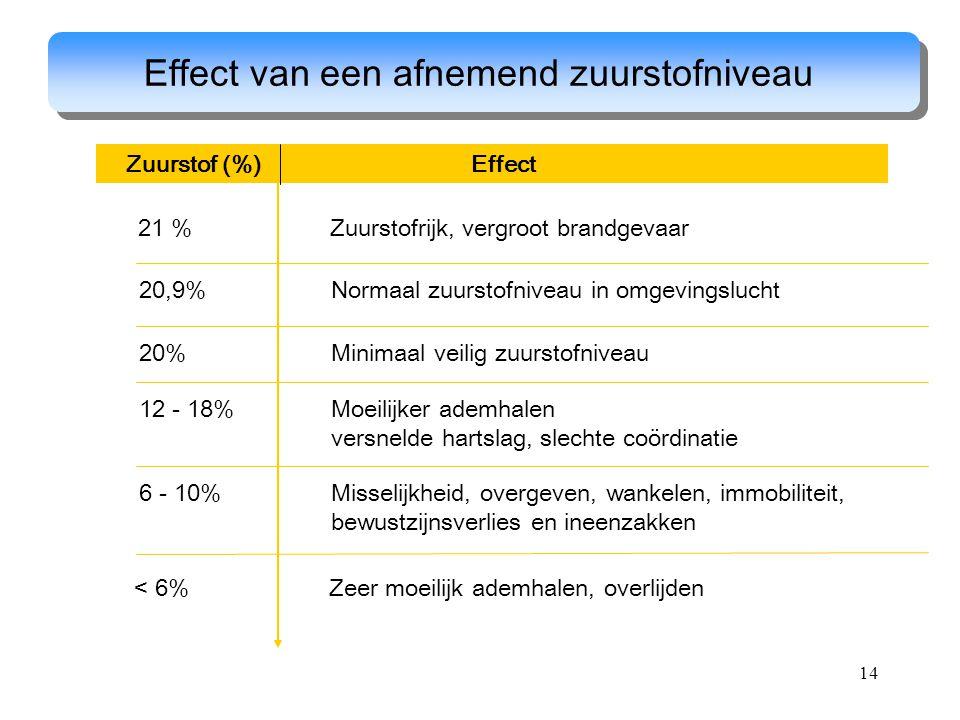 14 Effect van een afnemend zuurstofniveau Zuurstof (%) Effect 21 % Zuurstofrijk, vergroot brandgevaar 20,9%Normaal zuurstofniveau in omgevingslucht 20