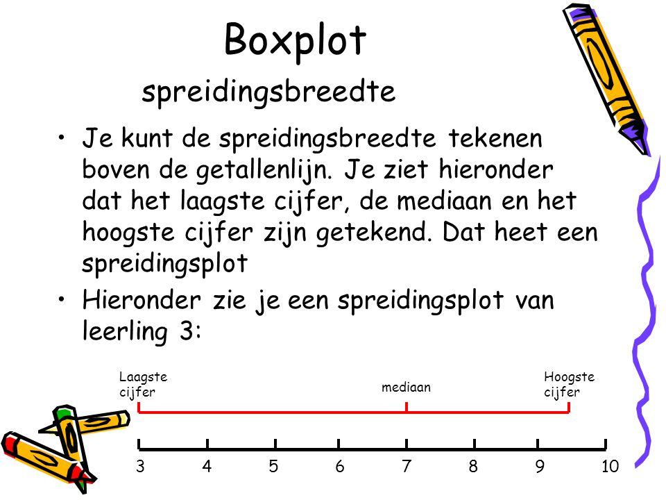 Boxplot Je kunt de spreidingsbreedte tekenen boven de getallenlijn.