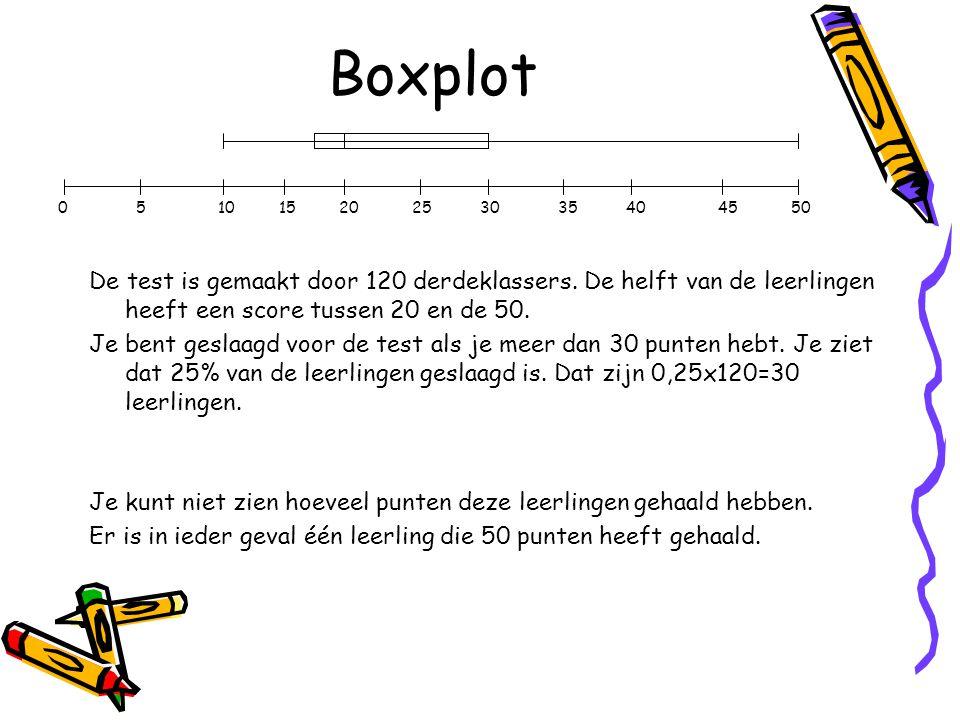 Boxplot De test is gemaakt door 120 derdeklassers.