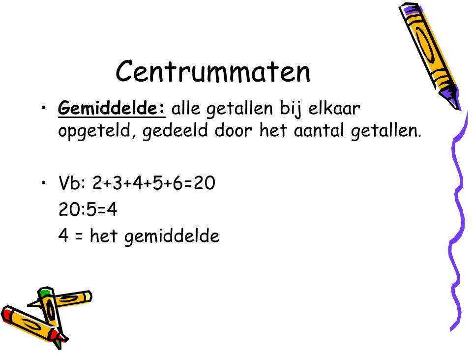 Centrummaten Gemiddelde: alle getallen bij elkaar opgeteld, gedeeld door het aantal getallen.