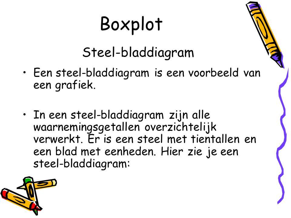 Boxplot Een steel-bladdiagram is een voorbeeld van een grafiek.