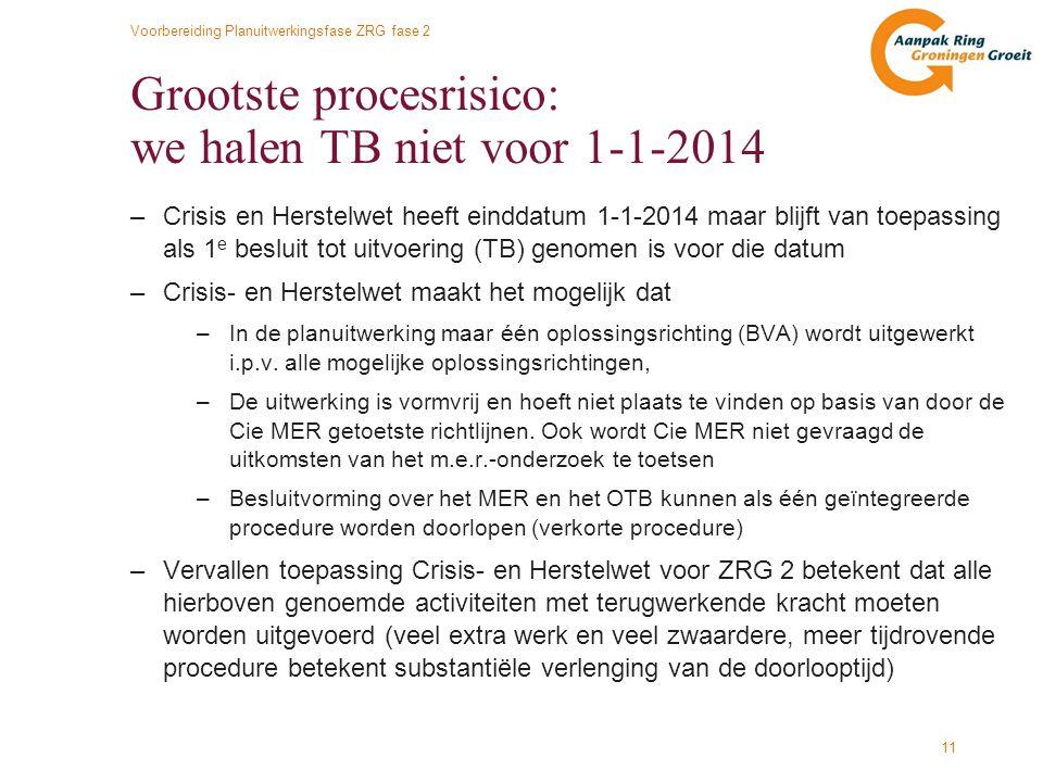 Voorbereiding Planuitwerkingsfase ZRG fase 2 11 Grootste procesrisico: we halen TB niet voor 1-1-2014 –Crisis en Herstelwet heeft einddatum 1-1-2014 m