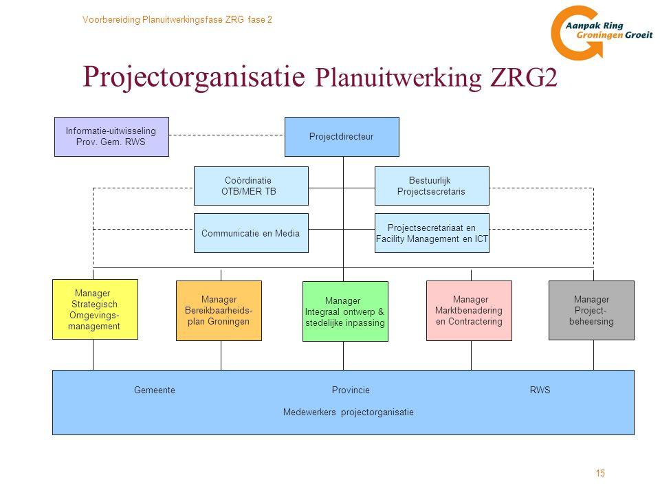Voorbereiding Planuitwerkingsfase ZRG fase 2 15 Projectorganisatie Planuitwerking ZRG2 Manager Bereikbaarheids- plan Groningen Manager Strategisch Omg