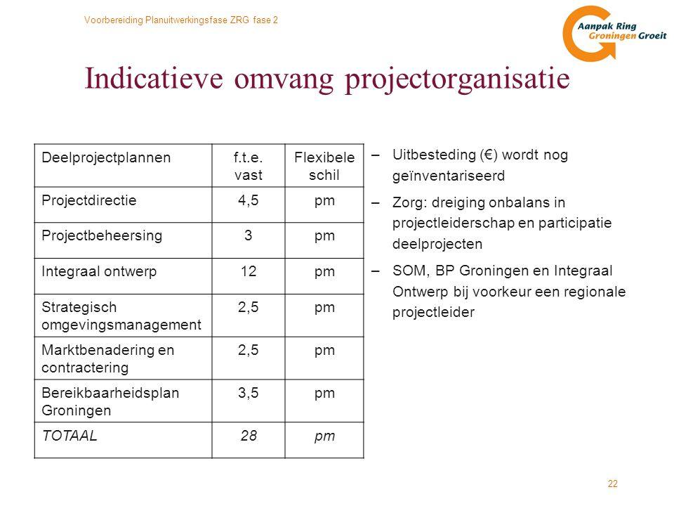 Voorbereiding Planuitwerkingsfase ZRG fase 2 22 Indicatieve omvang projectorganisatie –Uitbesteding (€) wordt nog geïnventariseerd –Zorg: dreiging onb