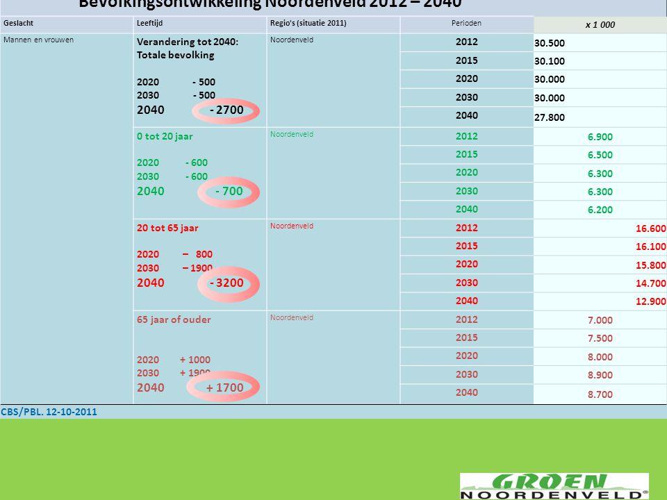 Bevolkingsontwikkeling Noordenveld 2012 – 2040 GeslachtLeeftijdRegio's (situatie 2011)Perioden x 1 000 Mannen en vrouwen Verandering tot 2040: Totale