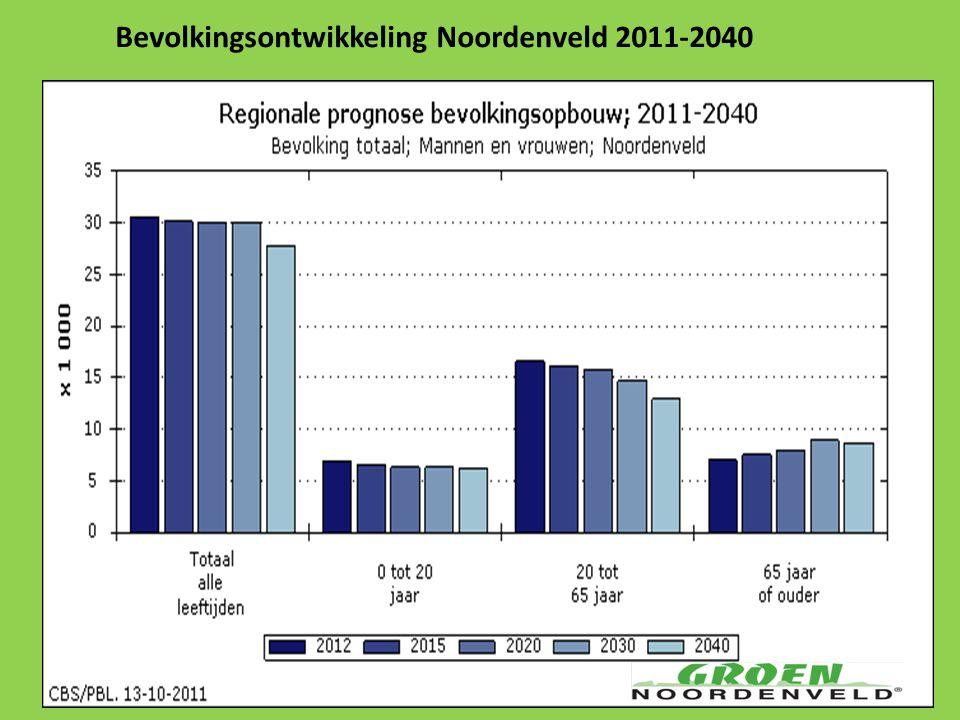 Bevolkingsontwikkeling Noordenveld 2011-2040