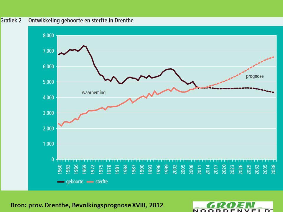Bron: prov. Drenthe, Bevolkingsprognose XVIII, 2012