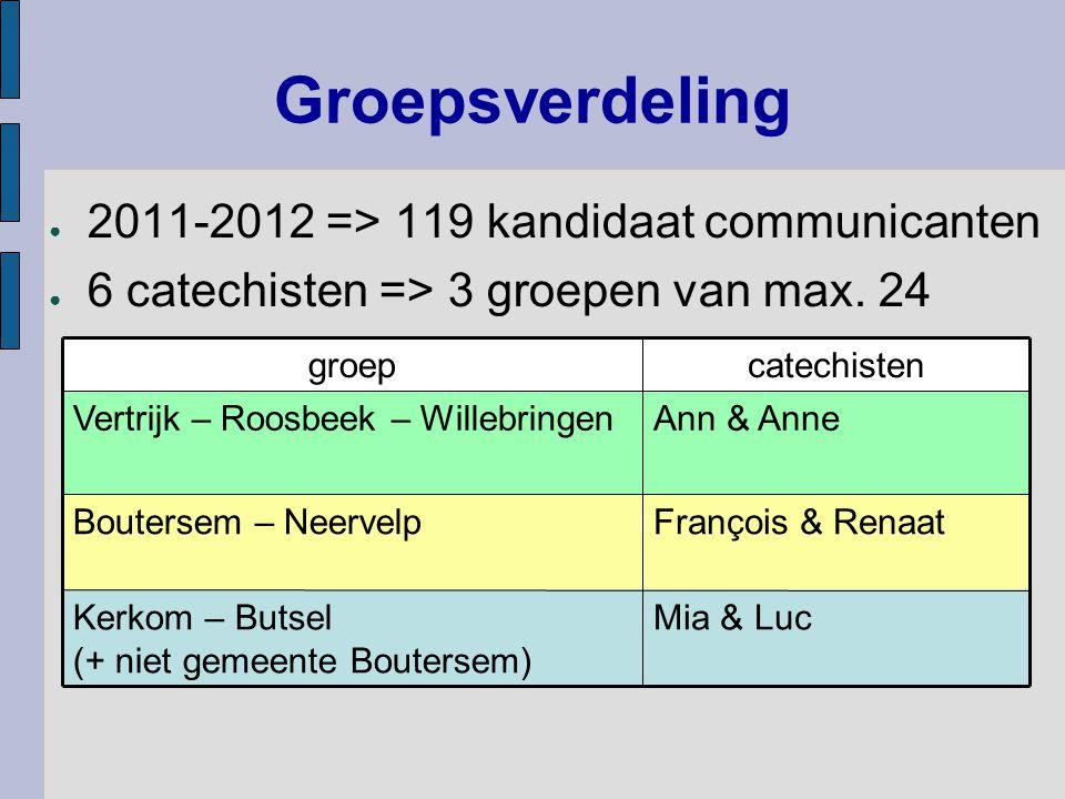 Groepsverdeling ● 2011-2012 => 119 kandidaat communicanten ● 6 catechisten => 3 groepen van max. 24 François & RenaatBoutersem – Neervelp catechisteng