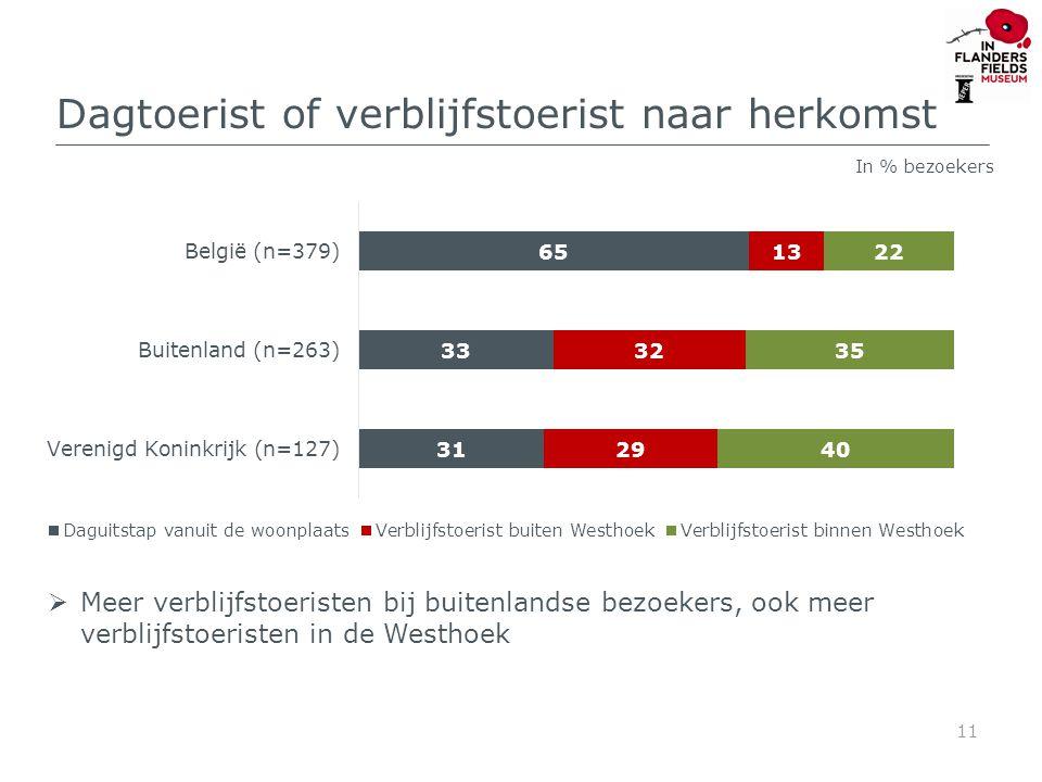Herkomst dagtoeristen uit woonplaats op bezoek in TT 12 In % dagtoeristen (n=330) België: 68% Buitenland: 32%  Buitenlanders vooral uit UK maar ook uit Nederland en Frankrijk  Veel bezoekers uit West- en Oost-Vlaanderen