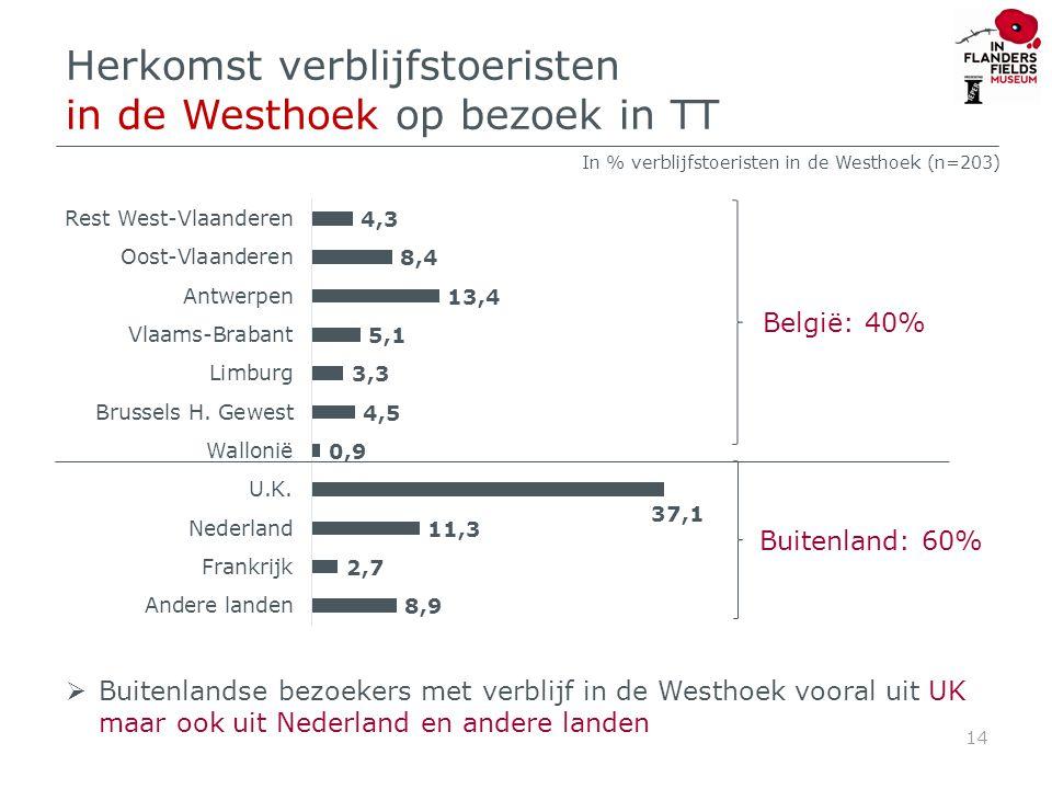 Herkomst verblijfstoeristen in de Westhoek op bezoek in TT 14 In % verblijfstoeristen in de Westhoek (n=203) België: 40% Buitenland: 60%  Buitenlandse bezoekers met verblijf in de Westhoek vooral uit UK maar ook uit Nederland en andere landen