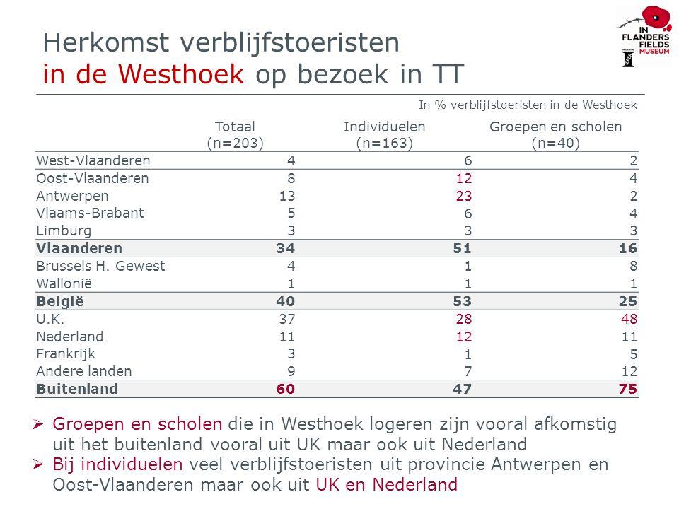 Plaats van verblijf in de Westhoek 16 In % verblijfstoeristen in de Westhoek  De helft van de bezoekers aan de TT verblijft in het centrum van Ieper  Schoolgroepen verblijven iets meer op andere plaatsen in de Westhoek