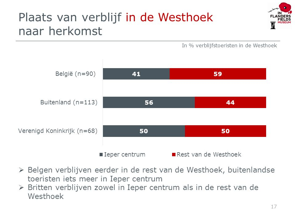 Verblijfplaats verblijfstoeristen buiten de Westhoek op bezoek in TT 18 In % verblijfstoeristen buiten de Westhoek (n=98) België: 85% Buitenland: 15%  Bezoekers die buiten de Westhoek logeren, verblijven meest aan de Kust en in Brugge maar ook in het Noorden van Frankrijk