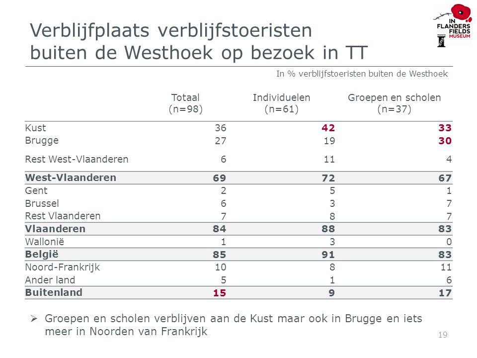 Verblijfplaats verblijfstoeristen buiten de Westhoek op bezoek in TT Totaal (n=98) Individuelen (n=61) Groepen en scholen (n=37) Kust 364233 Brugge 271930 Rest West-Vlaanderen 6114 West-Vlaanderen 697267 Gent 251 Brussel 637 Rest Vlaanderen 787 Vlaanderen 848883 Wallonië 130 België 859183 Noord-Frankrijk 10811 Ander land 516 Buitenland 15917 19 In % verblijfstoeristen buiten de Westhoek  Groepen en scholen verblijven aan de Kust maar ook in Brugge en iets meer in Noorden van Frankrijk