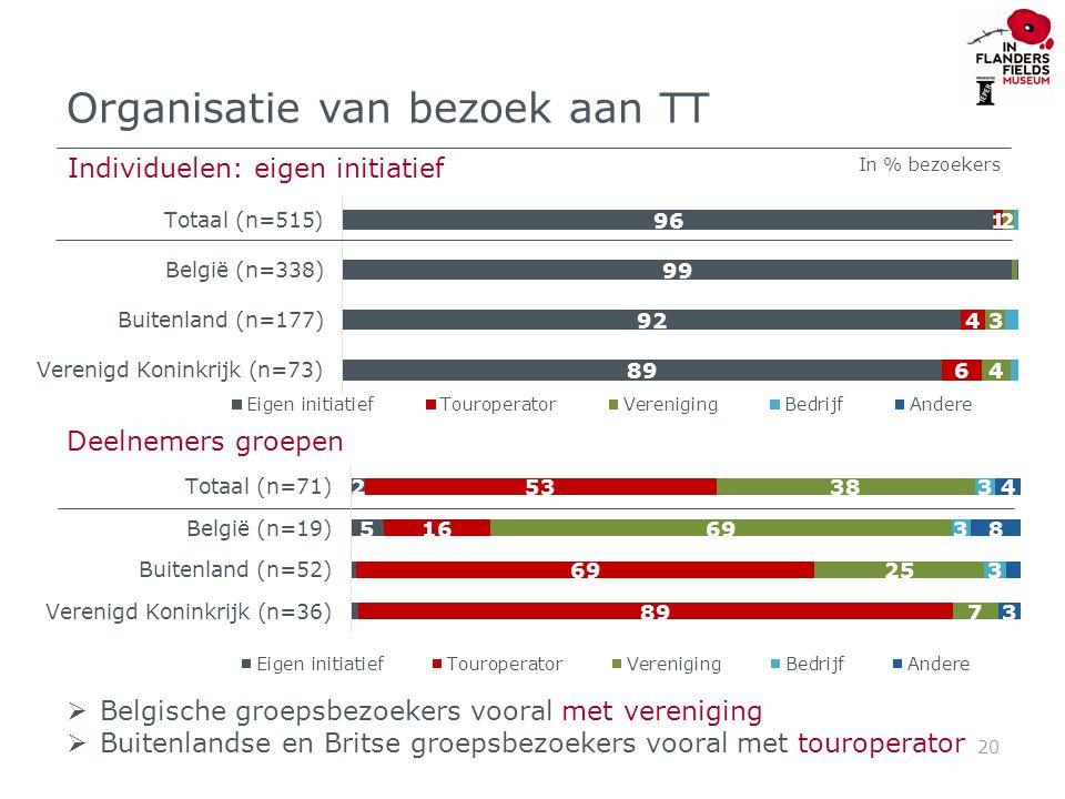 Type vereniging die met groep TT bezoeken 21 In % groepen die TT bezoeken met een vereniging