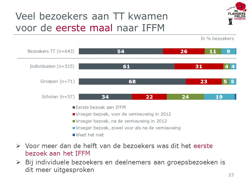 Veel bezoekers aan TT kwamen voor de eerste maal naar IFFM  Voor meer dan de helft van de bezoekers was dit het eerste bezoek aan het IFFM  Bij individuele bezoekers en deelnemers aan groepsbezoeken is dit meer uitgesproken 23 In % bezoekers
