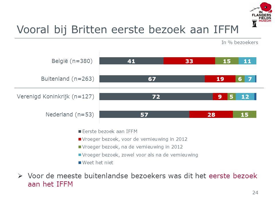 Vooral bij Britten eerste bezoek aan IFFM 24 In % bezoekers  Voor de meeste buitenlandse bezoekers was dit het eerste bezoek aan het IFFM
