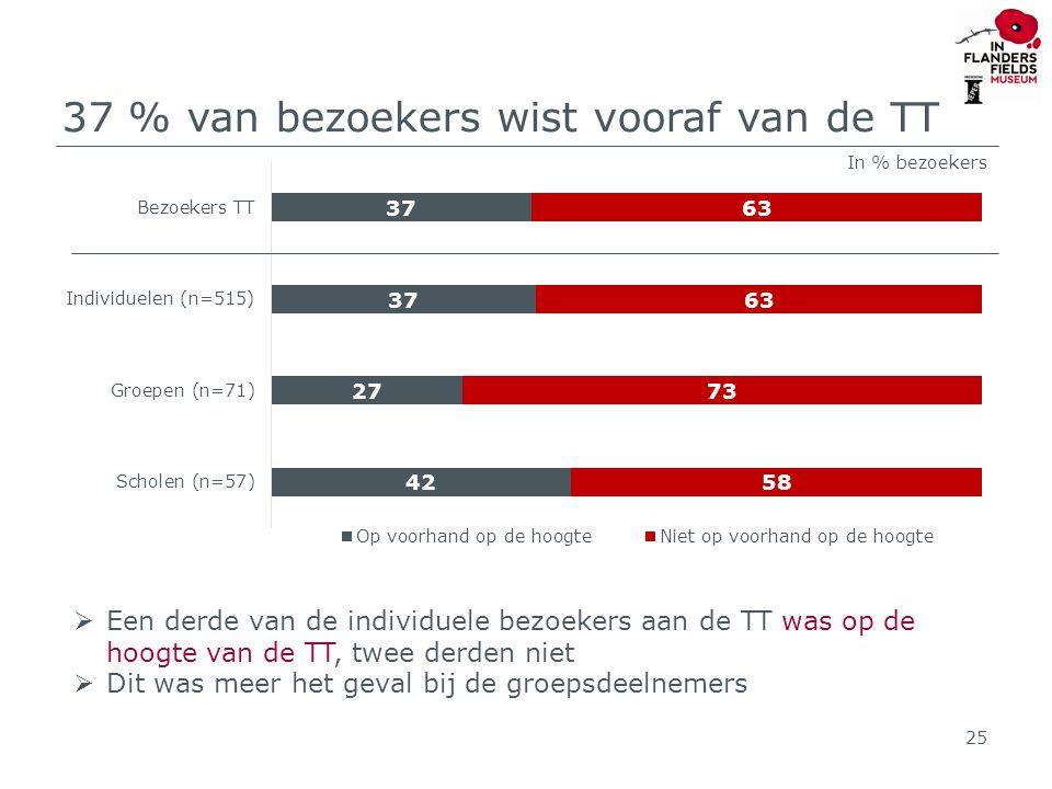 37 % van bezoekers wist vooraf van de TT  Een derde van de individuele bezoekers aan de TT was op de hoogte van de TT, twee derden niet  Dit was meer het geval bij de groepsdeelnemers 25 In % bezoekers