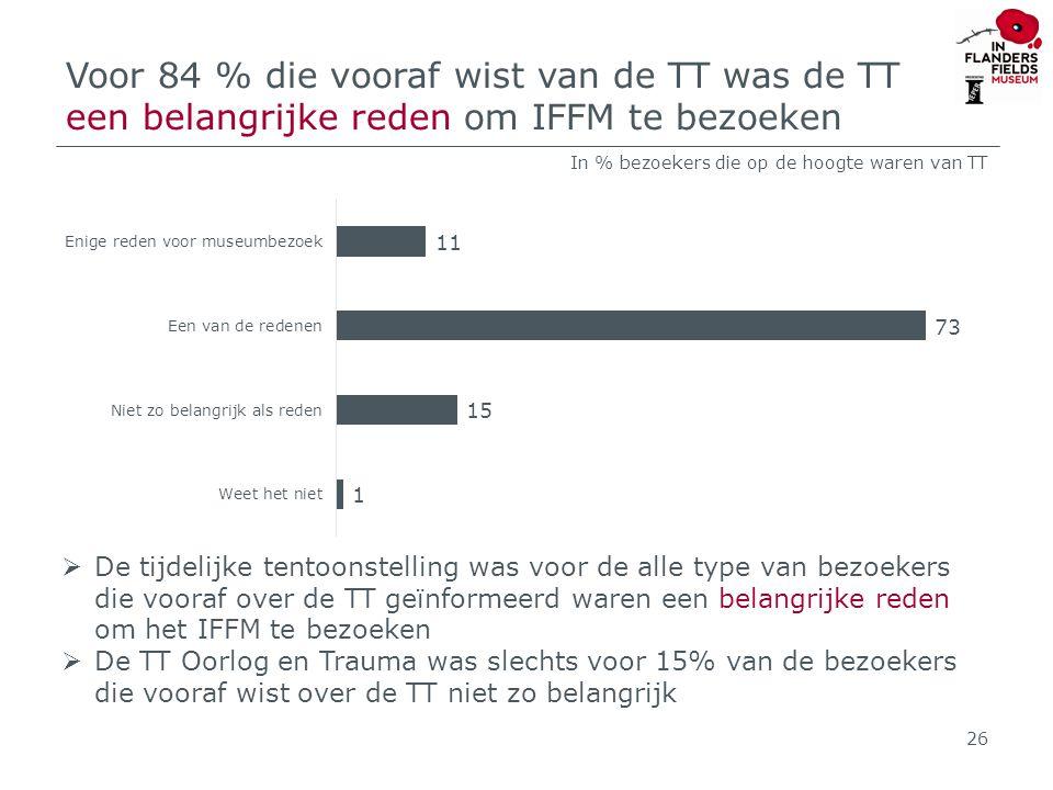 Voor 84 % die vooraf wist van de TT was de TT een belangrijke reden om IFFM te bezoeken  De tijdelijke tentoonstelling was voor de alle type van bezoekers die vooraf over de TT geïnformeerd waren een belangrijke reden om het IFFM te bezoeken  De TT Oorlog en Trauma was slechts voor 15% van de bezoekers die vooraf wist over de TT niet zo belangrijk 26 In % bezoekers die op de hoogte waren van TT