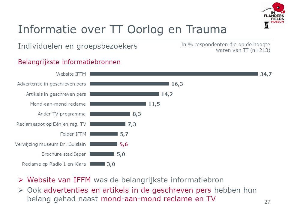 Informatie over TT Oorlog en Trauma  Website van IFFM was de belangrijkste informatiebron  Ook advertenties en artikels in de geschreven pers hebben hun belang gehad naast mond-aan-mond reclame en TV 27 Individuelen en groepsbezoekers Belangrijkste informatiebronnen In % respondenten die op de hoogte waren van TT (n=213)