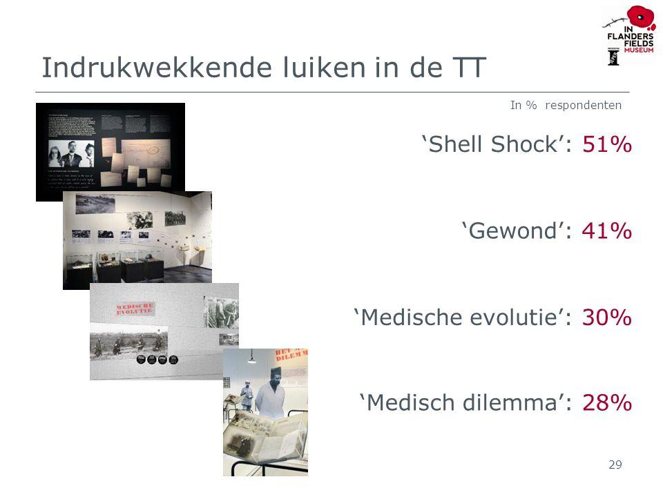 Indrukwekkende luiken in de TT 'Shell Shock': 51% 'Gewond': 41% 'Medische evolutie': 30% 29 In % respondenten 'Medisch dilemma': 28%