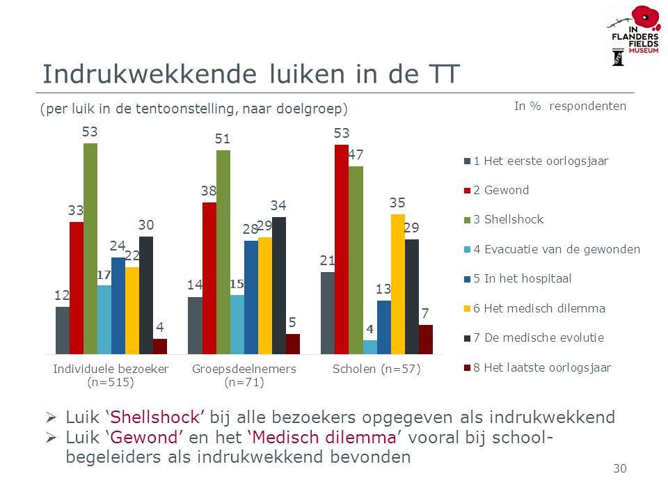 Indrukwekkende luiken in de TT (per luik in de tentoonstelling, naar doelgroep) 30  Luik 'Shellshock' bij alle bezoekers opgegeven als indrukwekkend  Luik 'Gewond' en het 'Medisch dilemma' vooral bij school- begeleiders als indrukwekkend bevonden In % respondenten