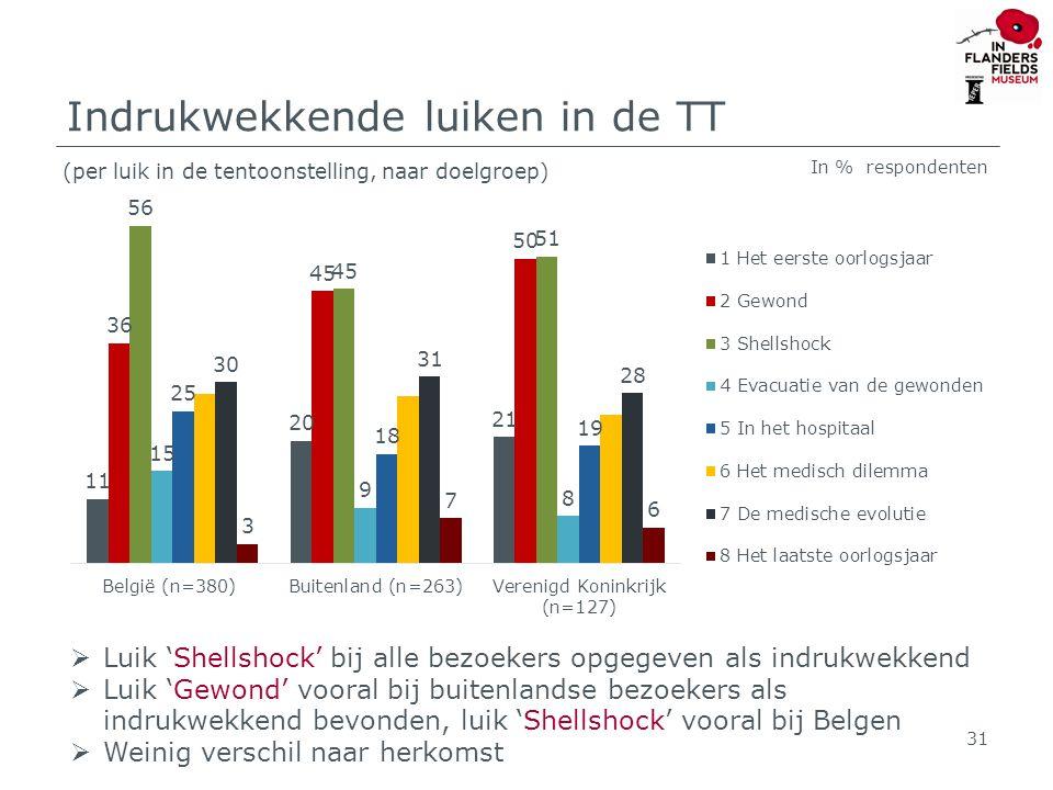 Indrukwekkende luiken in de TT (per luik in de tentoonstelling, naar doelgroep) 31  Luik 'Shellshock' bij alle bezoekers opgegeven als indrukwekkend  Luik 'Gewond' vooral bij buitenlandse bezoekers als indrukwekkend bevonden, luik 'Shellshock' vooral bij Belgen  Weinig verschil naar herkomst In % respondenten